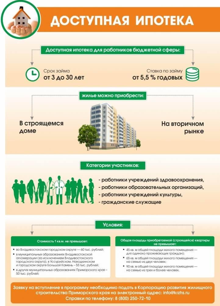 Ипотека для бюджетников в 2020 году — условия в сбербанке, втб и других банках в москве