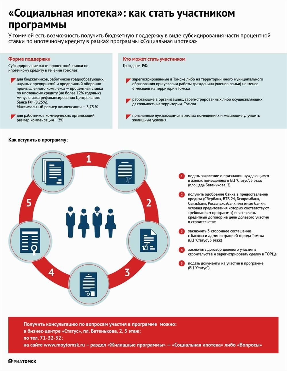Правила предоставления льготных ипотечных кредитов для работников бюджетной сферы - госуслуги личный кабинет